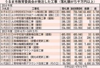 うるま市教育委員会が発注した工事(落札額が5千万円以上)