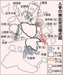 人骨の検出状況模式図