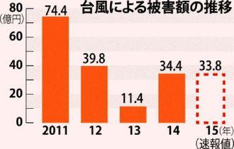 台風による被害額の推移