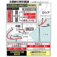 中国、北朝鮮の命綱譲らず ルビコン川渡る燃料制限