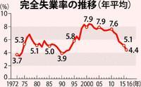 【沖縄復帰45年】完全失業率:23年ぶり4%台 雇用の「質」改善が焦点に