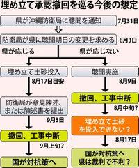 翁長知事はどう対応? 「聴聞」延期で土砂投入狙う沖縄防衛局