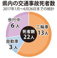 バイク死亡事故、沖縄県内で多発 前年同期比6人増
