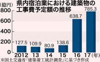 宿泊業工事、5年で6.2倍に 沖縄785億3200万円 観光客増加を背景に
