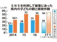増える18歳未満のSNS被害 沖縄で児童買春など28人、摘発件数も前年上回る