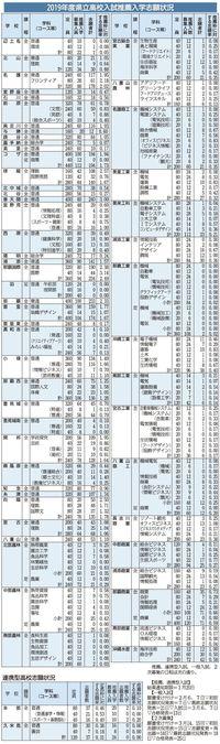 県立高校の推薦入試、志願倍率0.87倍 最高は那覇国際の国際科3.14倍