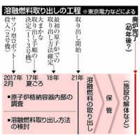 【深掘り】福島第1原発、次の一手見いだせず 苦難続きの2号機調査