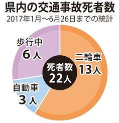 県内の交通事故死者数 2017年1月~6月26日までの統計