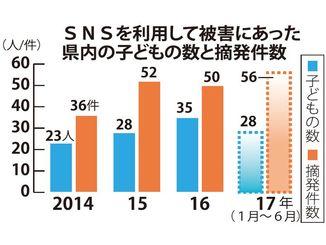 SNSを利用して被害にあった県内の子どもの数と摘発件数
