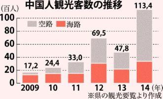 中国人観光客数の推移