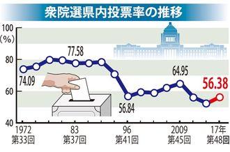 衆院選県内投票率の推移