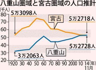 八重山圏域と宮古圏域の人口推計