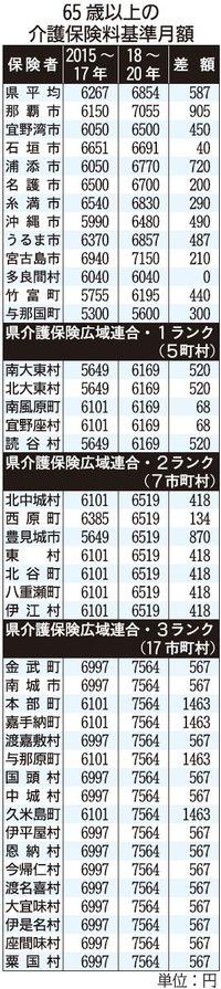 65歳以上の介護保険料改定 沖縄県内40市町村で増額 平均6854円