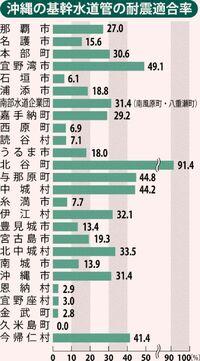 [沖縄の防災・共に考える](65)県内の基幹水道 耐震化3割未満/17年度 全国ワースト6/専門家「供給の仕組み強化を」