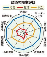 与党「88.25点」野党「23点」 翁長沖縄県政・3年の評価、県議会議員に聞きました