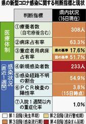 県の新型コロナ感染に関する判断指標と現状