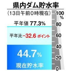 ダム貯水率