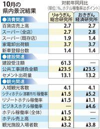 10月の沖縄景況、引き続き「拡大」判断 りゅうぎん総研・おきぎん経済研