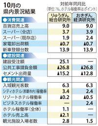 消費・観光ともに好調 10月の沖縄県内景況 りゅうぎん総研・おきぎん経済研
