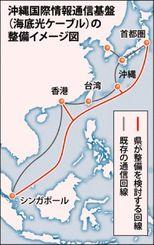 沖縄国際情報通信基盤(海底光ケーブル)の整備イメージ図