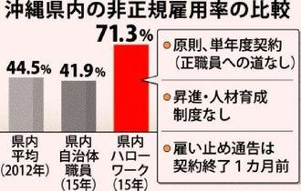 沖縄県内の非正規雇用率の比較