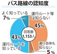 路線バス「未体験」 沖縄・名護市民の55% 車持たない人にも浸透せず