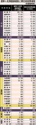 選挙人名簿登録者数と期日前投票者数