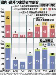 県内・県外の来訪者の割合