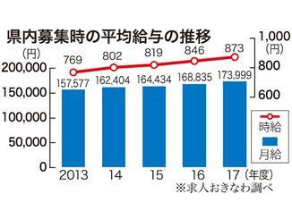 県内募集時の平均給与の推移