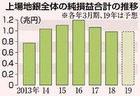 上場地銀 6割減益/80社 純損益1兆円割れ/18年3月期決算