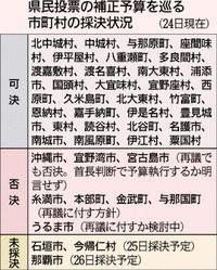 県民投票予算、8市町議会が認めず 全県実施は不透明に 沖縄