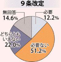 憲法9条「改定不要」51% 「必要」12% 沖縄県内41市町村長アンケート