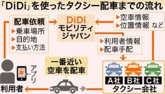 「DiDi」を使ったタクシー配車までの流れ