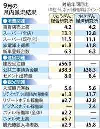 消費や観光、好調に推移 9月の沖縄県内景況