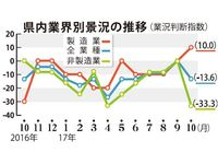 台風影響、2カ月ぶりマイナス 沖縄県内中小企業・10月景況