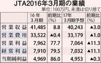 JTA決算 経常益79億円 売り上げ・純益も最高