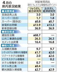 「景気拡大」の判断続く 4月沖縄県内景況