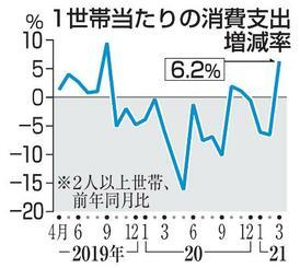 1世帯当たりの消費支出増減率