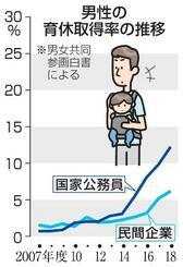 男性の育休取得率の推移