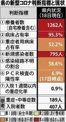 県の新型コロナ判断指標と現状(18日現在)