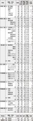 沖縄県立高校一般入試・最終志願状況(△は定員オーバー)