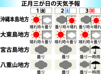 正月三が日の天気予報
