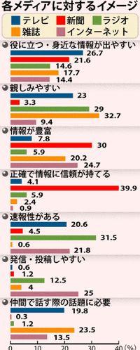 「正確で信頼を持てる」メディア 新聞が最多39.9% 沖縄7大学でメディア利用調査