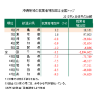 沖縄の雇用環境は改善傾向!? 統計データから考える沖縄地域の雇用環境