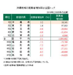 沖縄地域の就業者増加率は全国トップ