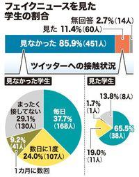 一体、誰が見ていたのか フェイクニュースを「見た」沖縄県内の学生11%