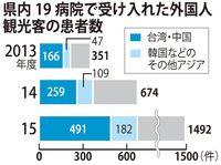 外国人観光客の急患、沖縄で2年連続倍増 医療費未収は827万円