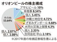オリオンの全株取得検討 野村HD・米ファンド 買収額は数百億円見通し