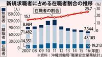 よりよい雇用条件を求めて… 沖縄の求職者、4人に1人が「仕事続けながら」