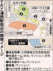 浦西駅開発イメージ図